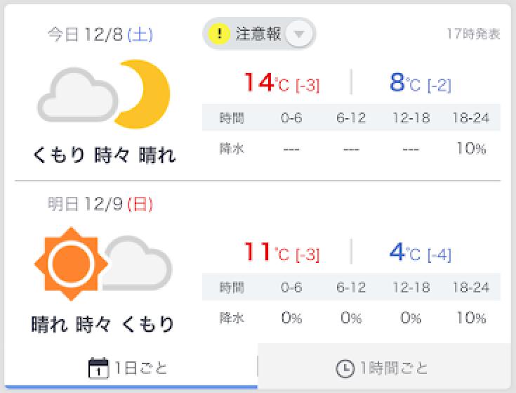 この日の気温